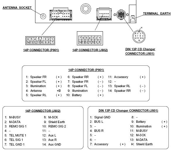 вон разъем 14Р коннектор (Р901), там соединяешь 3-й (розовый) и 10-й провода.