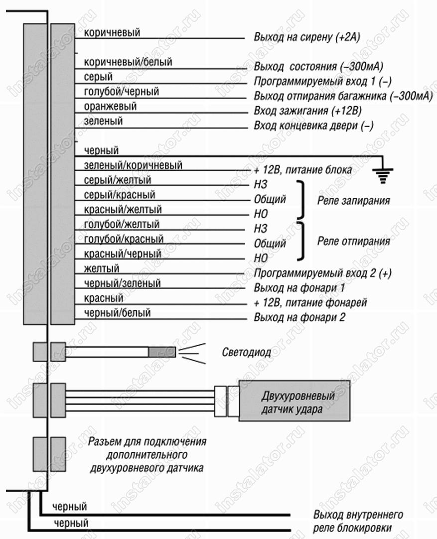 Инструкция по сигнализации мангуст